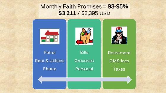 monthly pledge updates